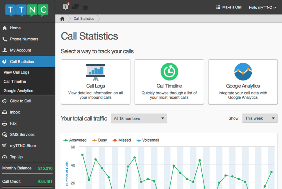Call Statistics overview